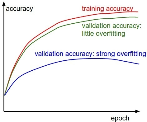Overfitting in deep learning